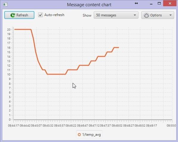 DS18b20 and MQTT Graphs - Scargill's Tech Blog