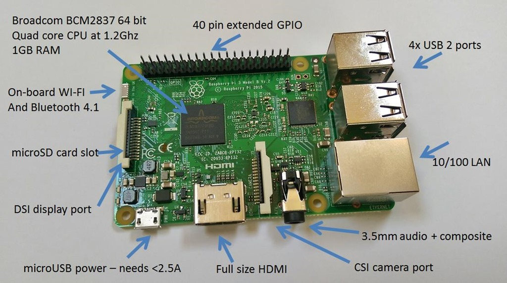 raspberry-pi-uses-the-technews