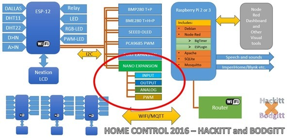 Home Control 2016