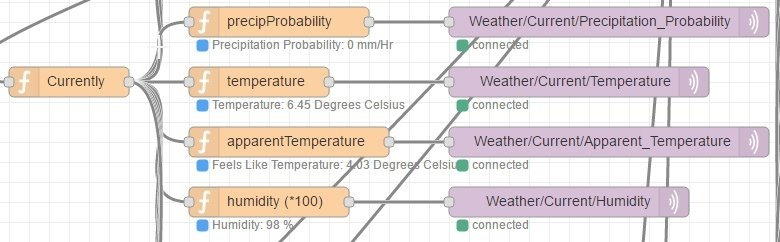 Node Red Weather - Scargill's Tech Blog