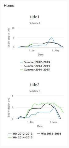 HiChart Charts in Node-Red