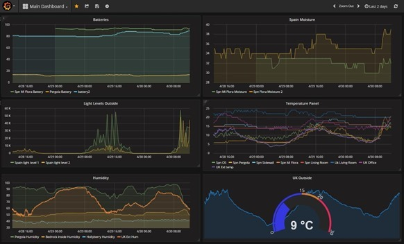 Grafana imagery - my stats