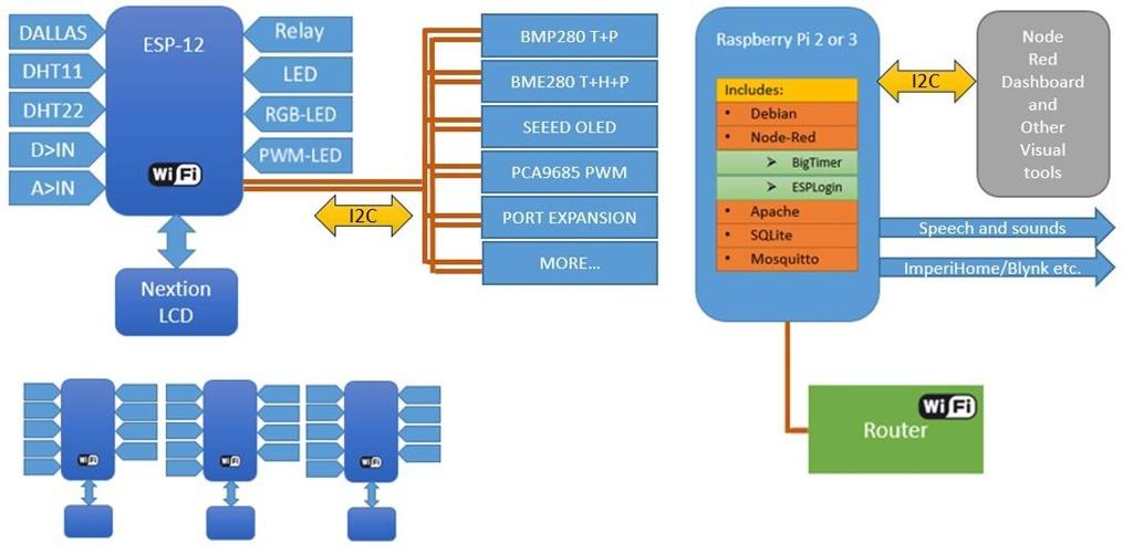 ESP8266 Code Update - Scargill's Tech Blog