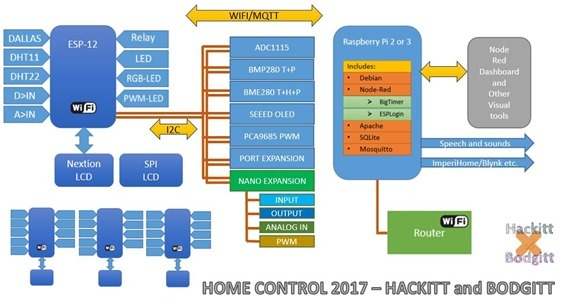 Home Control 2017