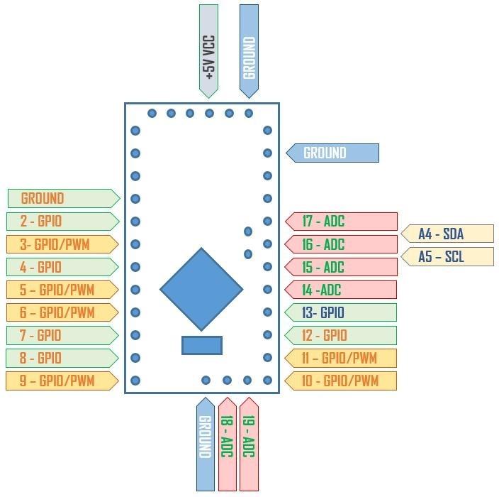 Arduino nano pwm timer pins