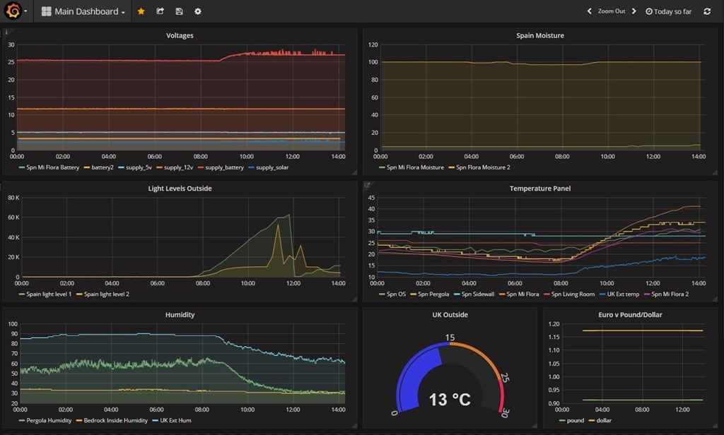Grafana and InfluxDB - Scargill's Tech Blog