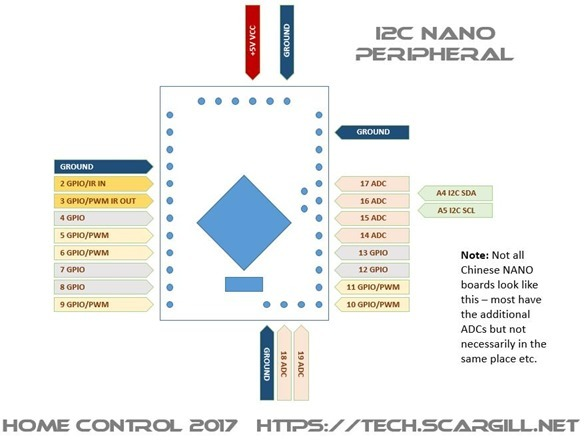 Home Control Nano I2c Peripheral with IR