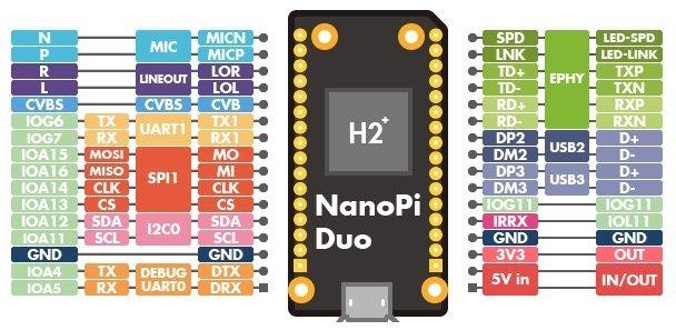 NanoPi Duo - Scargill's Tech Blog