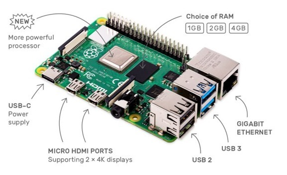 Raspberry Pi 4 with dual HDMI
