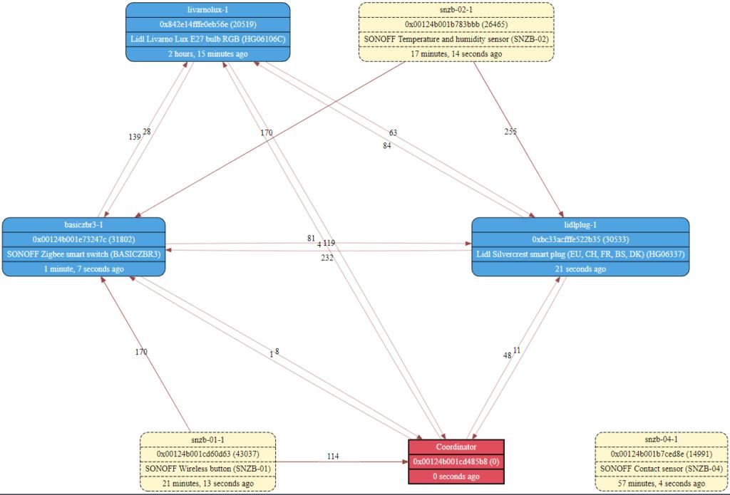 Zigbee MAP